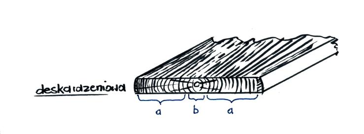 Deska rdzeniowa-2